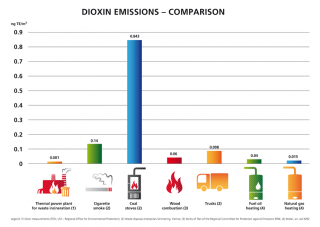 Comparison of dioxin emissions